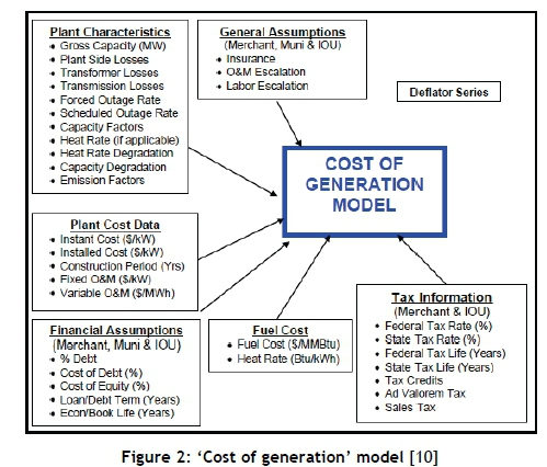 Critical review of the levelised cost of energy metric