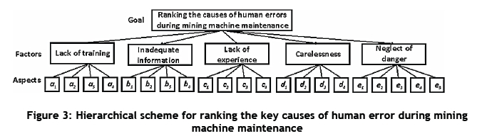 The analysis of human error as causes in the maintenance of machines for ranking the potential causes of human error during the maintenance of mining machines the hierarchy shown in ccuart Image collections