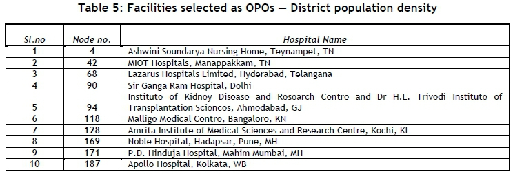 Facility location of organ procurement organisations in Indian