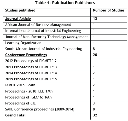 Lean applications: a survey of publications with respect to South