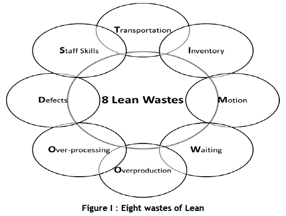 Application Of Lean Tools In The Supply Chain Of A Maintenance