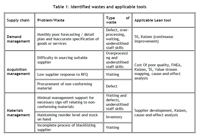 Application of lean tools in the supply chain of a