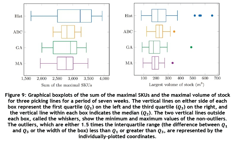 A multi-objective approach to the assignment of stock keeping units