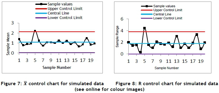 Process capability index-based control chart for variables