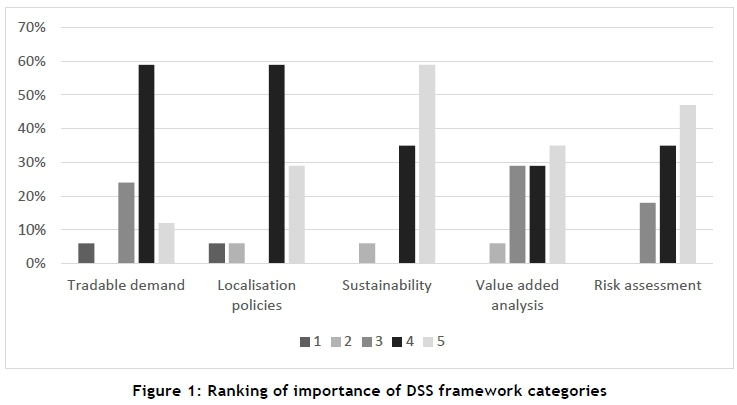 A decision support system framework for localisation investment from an analysis of the responses shown in ccuart Image collections