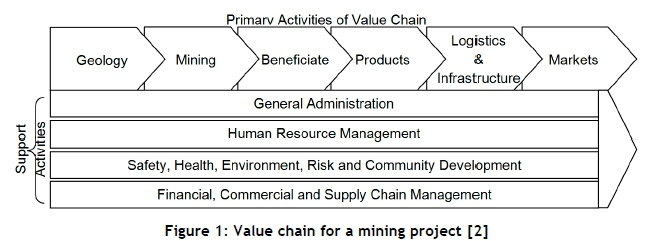Validating a project life-cycle review framework for mining projects