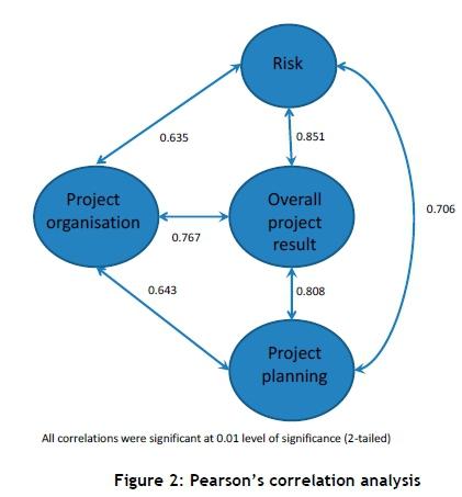 Project management assessments (PMAs): An empirical study
