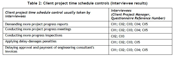 Client project time schedule controls - An empirically-based