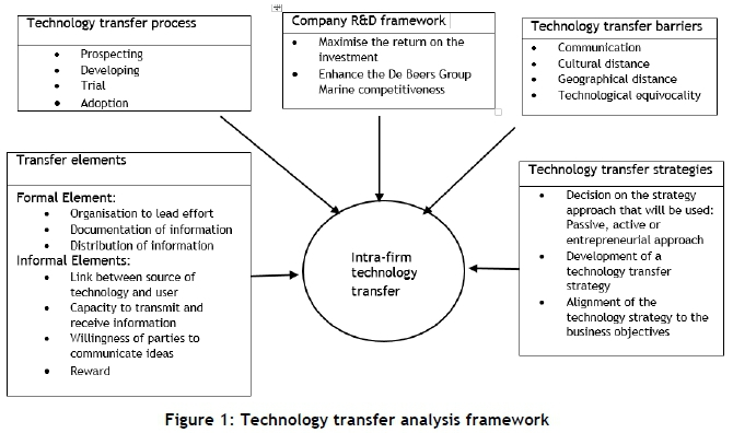 concept and meaning of technology pdf