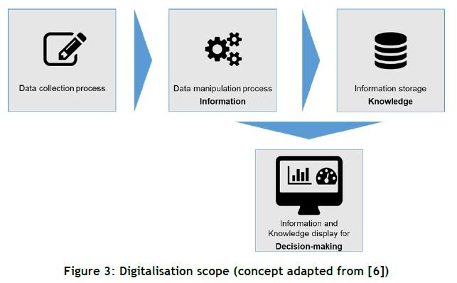 A decision-making framework for implementing digitalisation