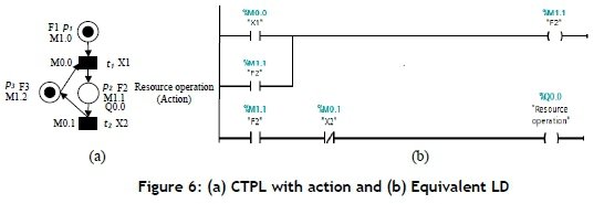 Design and implementation of deadlock control for automated