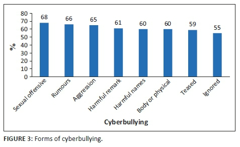 Emotional and academic effects of cyberbullying on students