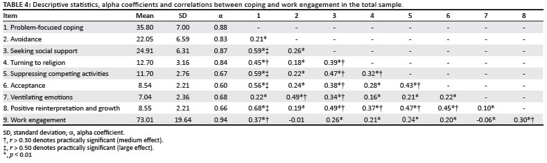 Coping and work engagement in selected South African organisations