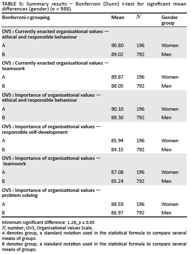impact of perceived organizational The impact of strategic human resource management on employee attitude behavior and work outcome through perceived organization support suthi suthiphan.