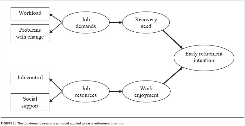 job demands and resources and their associations with early retirement intentions through