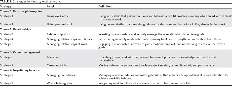 Identity at work: exploring strategies for Identity Work