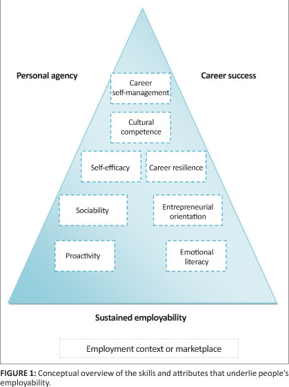 employability attributes and personality preferences of