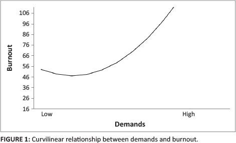 ccv org co linear relationship