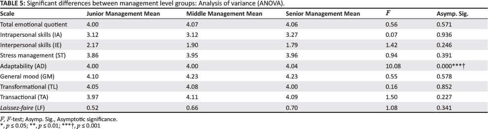 anova leadership styles dissertation This current research investigates the impact of autocratic and democratic leadership style on job anova, co relation and between autocratic and democratic.