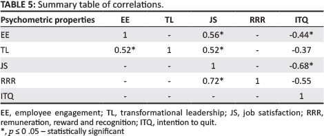 intention to quit the job for This paper reports on an investigation of the variables that may be predictive of intentions to leave a job, and tests a model that includes mediating variables.