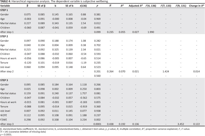 regression analysis of work hours in