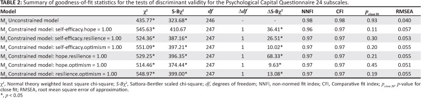 Psychological Capital Internal And External Validity Of The