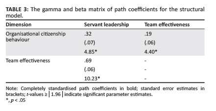 phd thesis servant leadership Phd candidates - completed doctorates thesis title completion date development and validation of the servant leadership behavior scale phd 2005.