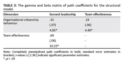 phd thesis servant leadership Servant leadership thesis servant leadership at work an analysis of servant leadership and how it applies to my work phd understanding servant leadership.
