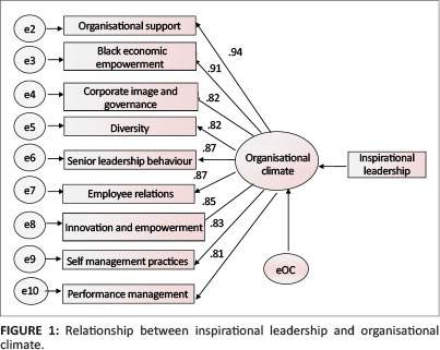 Dissertation Organisational Behaviour