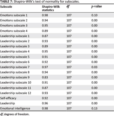 emotional intelligence and leadership effectiveness essay Gupta, aneeshgrc 500: emotional intelligence and leadership essay  truly  effective and successful leaders have a high degree of emotional intelligence.