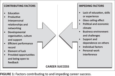 a discussion on the factors that influence athletic success Factors influencing the college choice decisions of ncaa division ii elite track  and field athletes across  the success of collegiate athletic teams can positively  influence institutional academic reputation  discussion and  conclusions.