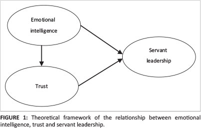 The influence of emotional intelligence and trust on servant