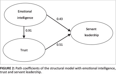 emotional intelligence will affect the performance psychology essay The primary goals of sports psychology are to describe, explain and predict the attitudes, feelings and behavior of sports participants, including athletes, coaches and even spectators in developing a positive state of mind.