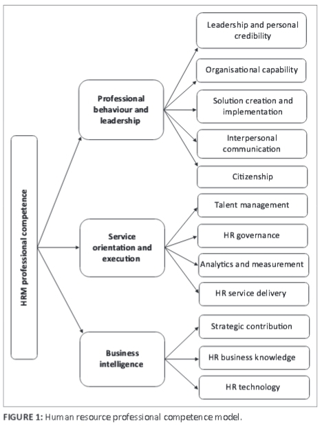 The Validation Of A Human Resource Management Professional