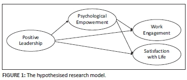 Investigating positive leadership, psychological empowerment