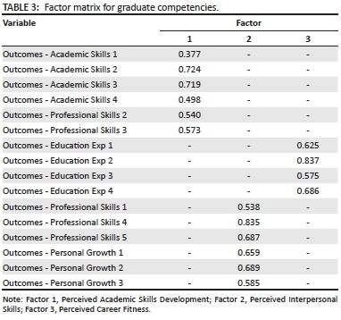 Antecedents of perceived graduate employability: A study of student