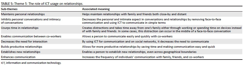 Attention Getters For Essays Examples  The Role Of Ict On Relationships Can Be Experienced As Both Positive  And Negative Most Participants Indicated That They Experience The Role Of  Ict  Lewis And Clark Expedition Essay also Process Essay Example Paper Exploring The Impact Of Information And Communication Technology On  School Shooting Essay