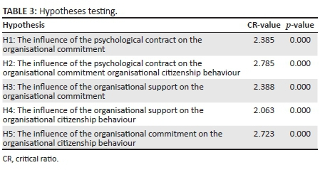 The Role Of Psychological Contract On Employee Commitment And