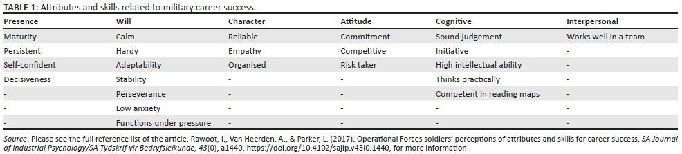 Operational Forces soldiers' perceptions of attributes and