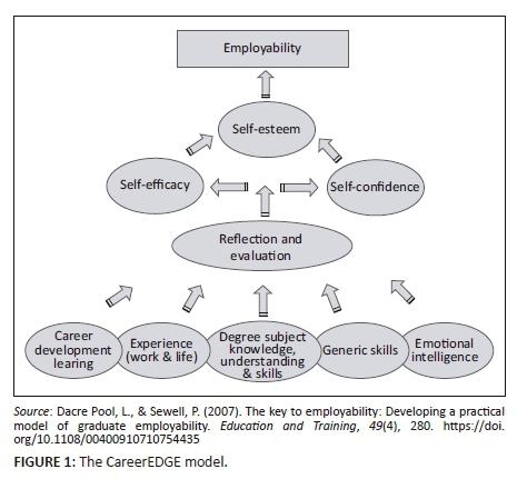 Perceptions of factors that affect employability amongst a
