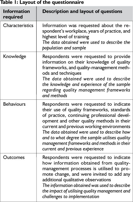 Total quality management in service sector a literature review