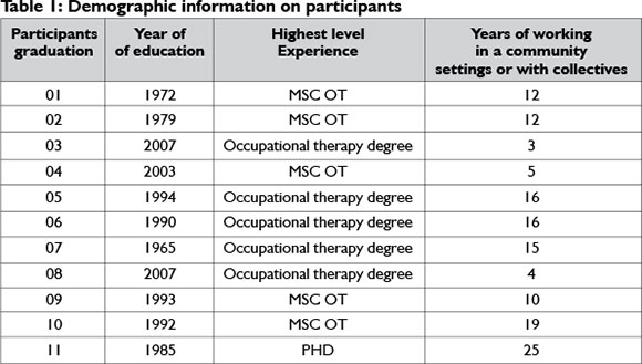 demographic information on the participants in therapy Demographic predictors of relationship and marriage we have added training for educators on recognizing signs that participants would benefit from therapy.
