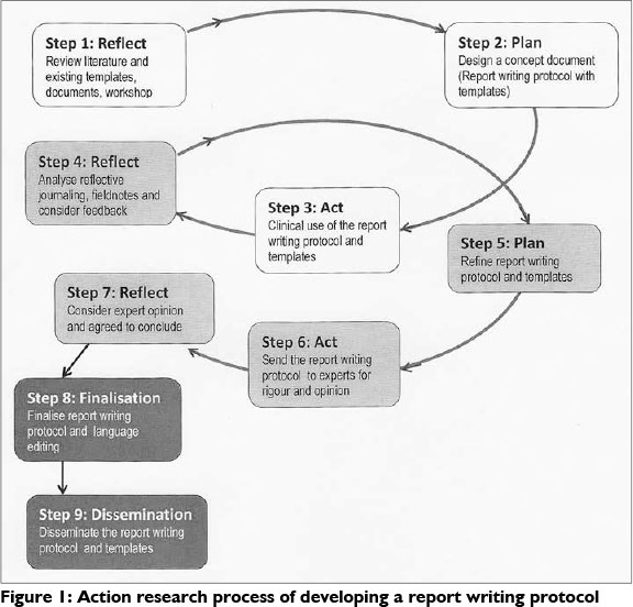 basic steps in report writing