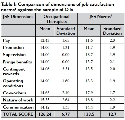Job Satisfaction Among Occupational Therapists