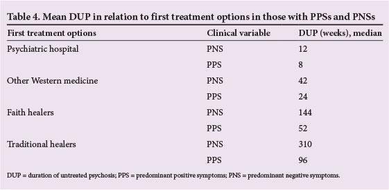 Positive And Negative Symptoms Of Schizophrenia As Correlates Of