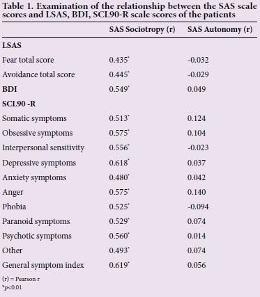LSAS Avoidance Scores BDI And All Subscales Ofthe SCL 90 R P001 There Were No Statistically Significant Correlations Between SAS