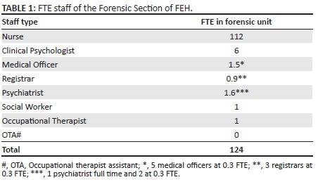 Forensic Mental Health Services Current Service Provision And