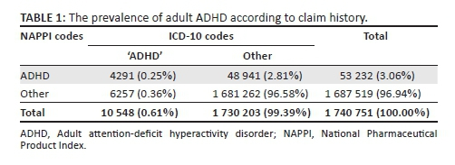 Adhd Attention Deficit Hyperactivity Disorder Epidemiology Prevalence In Aged Children O