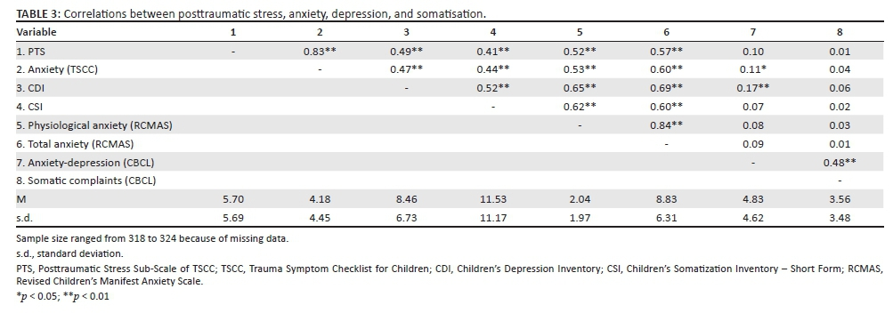 childrens depression inventory