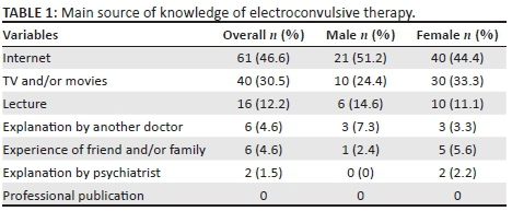 Junior medical students' knowledge about and attitudes